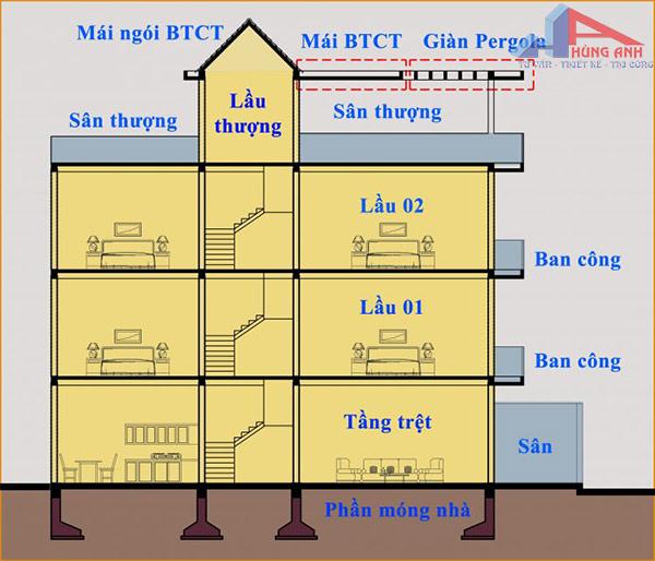 Cách tính diện tích xây dựng nhà ở thông dụng 2021